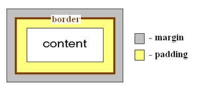 Margins And Padding 187 Best Practices Web Design